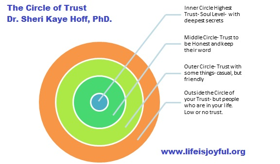 The Circle of Trust